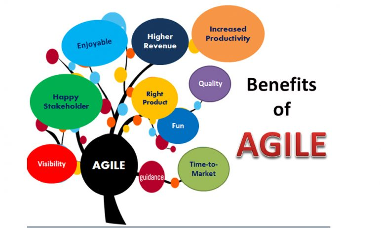 What is Agile and Agile Testing Model?