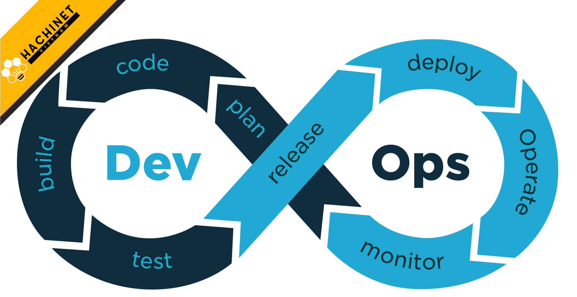 All You Need To Know About DevOps
