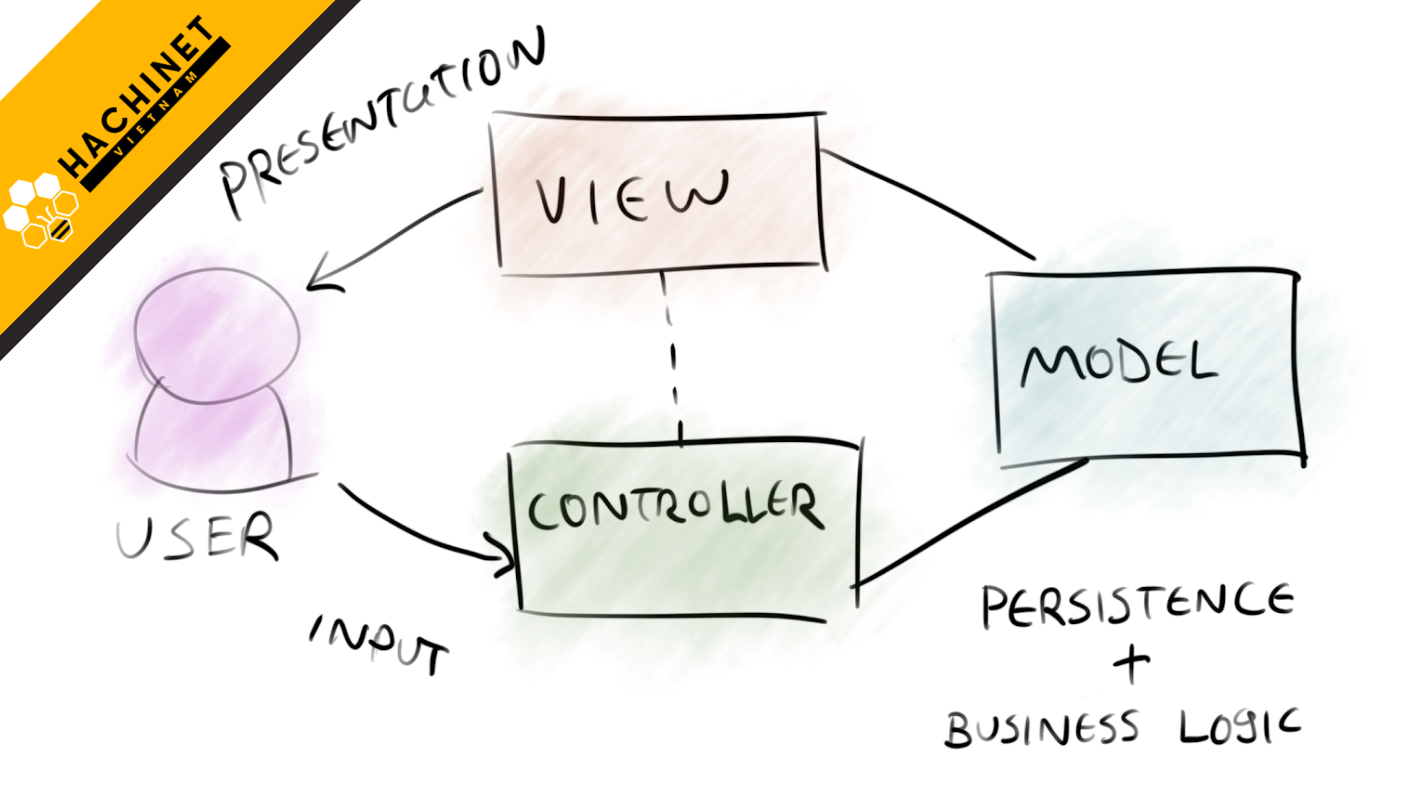 WHAT IS MVC? APPLICATION OF MVC MODEL IN PROGRAMMING